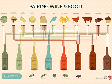 Food and wine pairing fundamentals